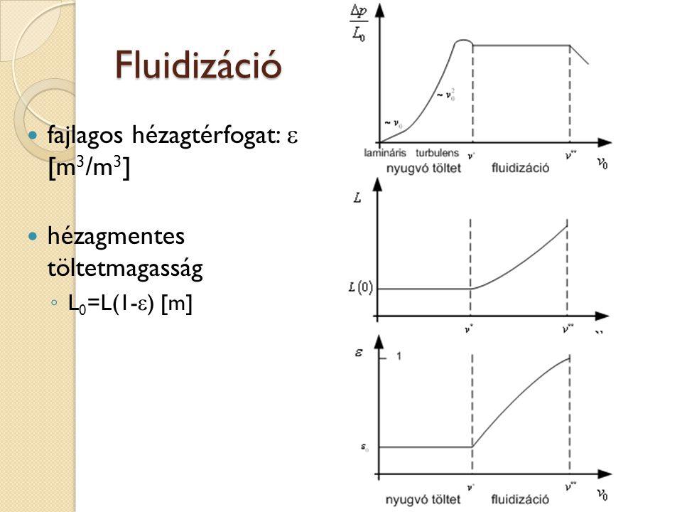 Fluidizáció fajlagos hézagtérfogat: e [m3/m3]